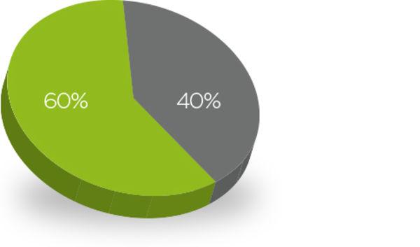 Grafische Darstellung der Marktsegmente.